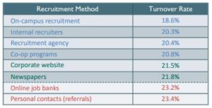 Top Recruitment Methods to Improve Employee Retention | Innovators